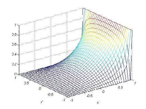 حل معادله پاره ای لاپلاس با مت لب