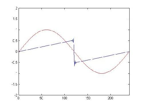 حل معادله موج یک بعدی غیر خطی با زبان برنامه نویسی matlab