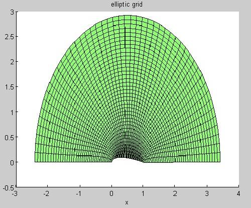 153606 - تولید شبكه محاسباتي حول ايرفويل  با استفاده از کد مت لب +گزارش کار