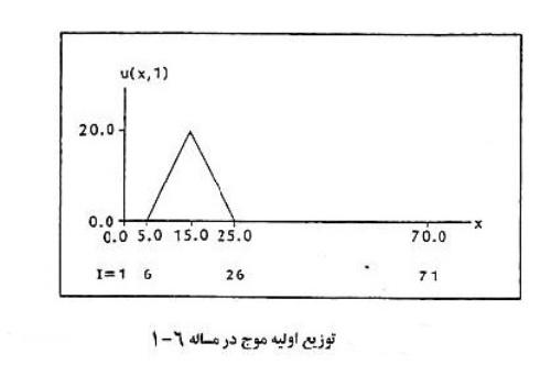 211131 - حل تمرین اول فصل ششم کتاب دینامیک سیالات محاسباتی هافمن با matlab